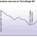 map-2-elevation-graphs